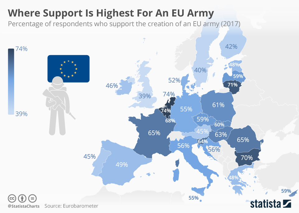 The creation of the European Army